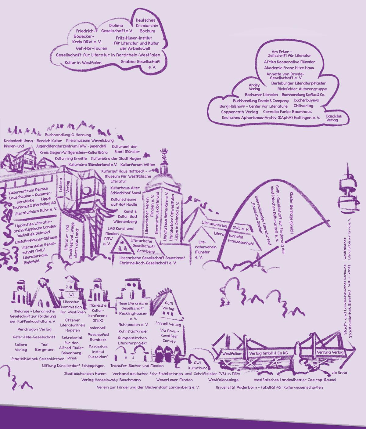 Das Literaturland Westfalen auf einem Blick